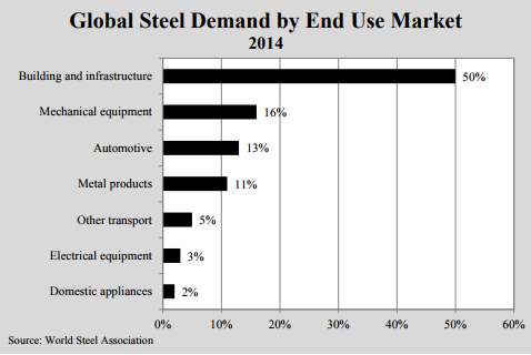 Global Steel Demand by End Use Market