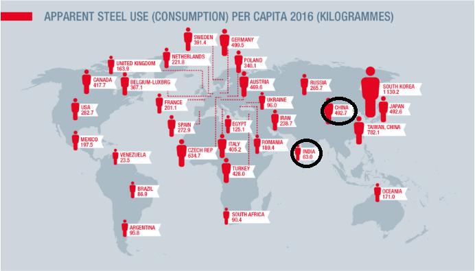 Steel Consumption Per Capita