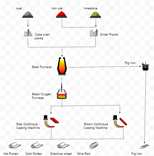 Steelmaking Process & Key Components in Steel Industry