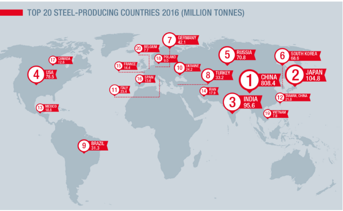 Top 20 Steel Producing Countries 2016