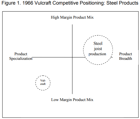 1966 Vulcraft Competitive Positioning - Steel Products