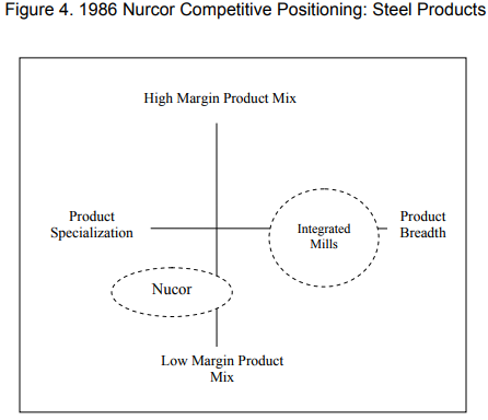 Nucor Competitive Positioning - Steel Products