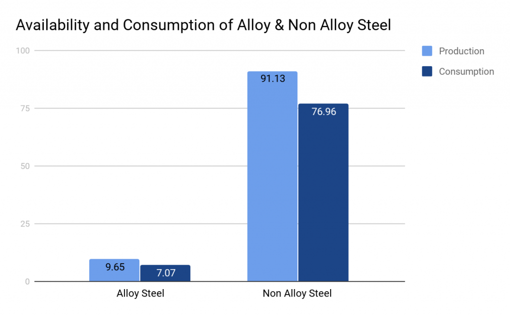 Availability And Consumption Of Finished Steel (Alloy And Non Alloy)
