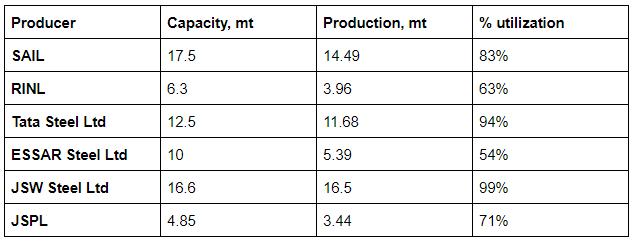Capacity utilization of Indian Steel Plants