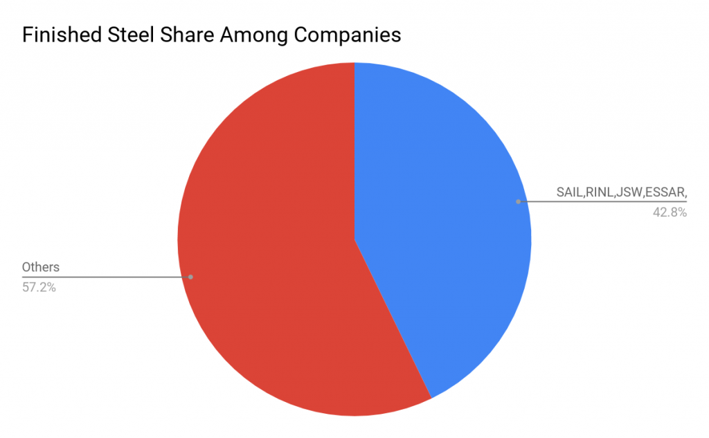 Finished Steel Share Among Companies