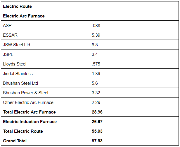 Indian Company wise Steel production technology - Electric Route