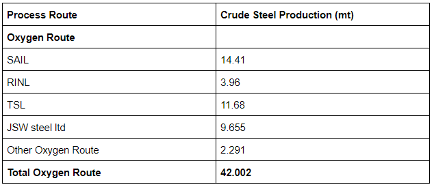 Indian Company wise Steel production technology - Oxygen Route
