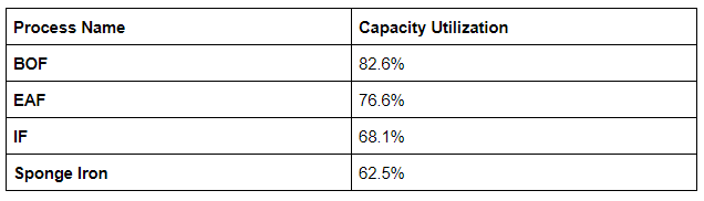 Iron And Steel Industry Capacity Utilization Process Wise