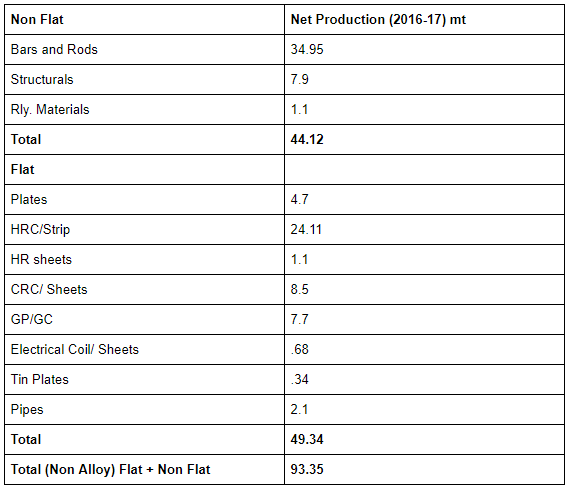 Non Alloy net Production of Steel 2016-17 in India