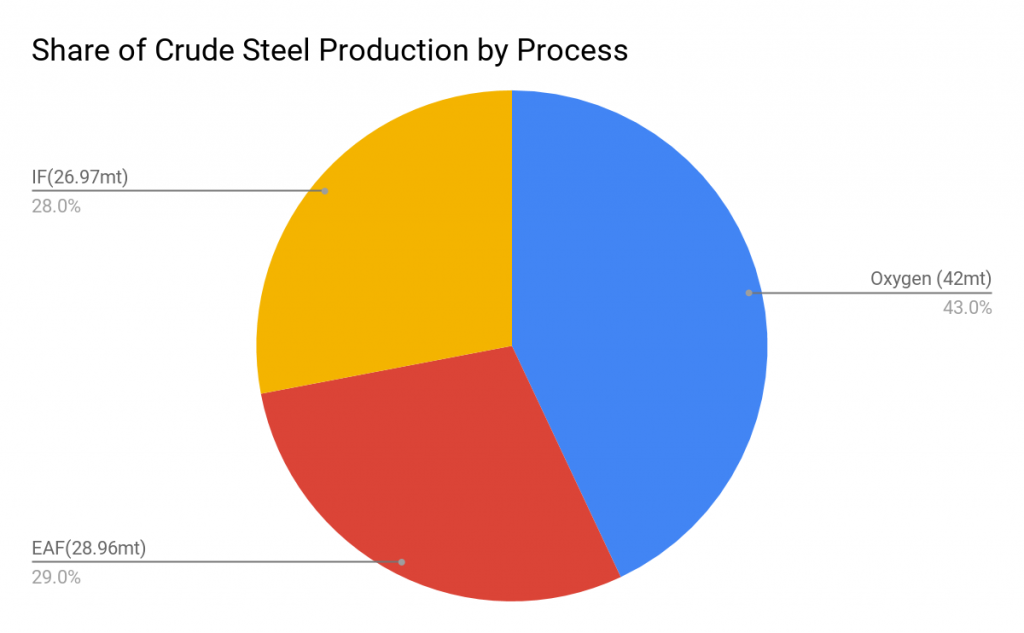 Share of Crude Steel Production by Process