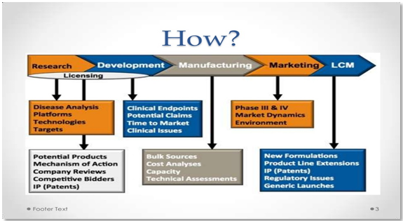 Manufacturing stages of a medicine in Pharmaceuticals