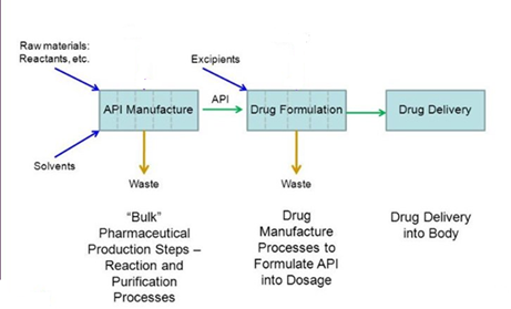 Pharma Supply Chain from Intermediates to API maker to Formulations maker
