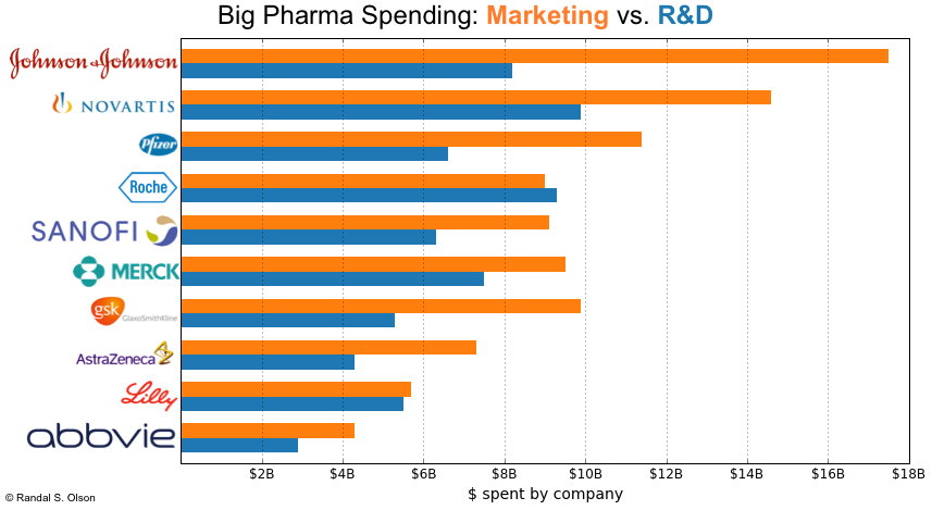 Pharmaceutical Companies Spending - Marketing vs Research and Development