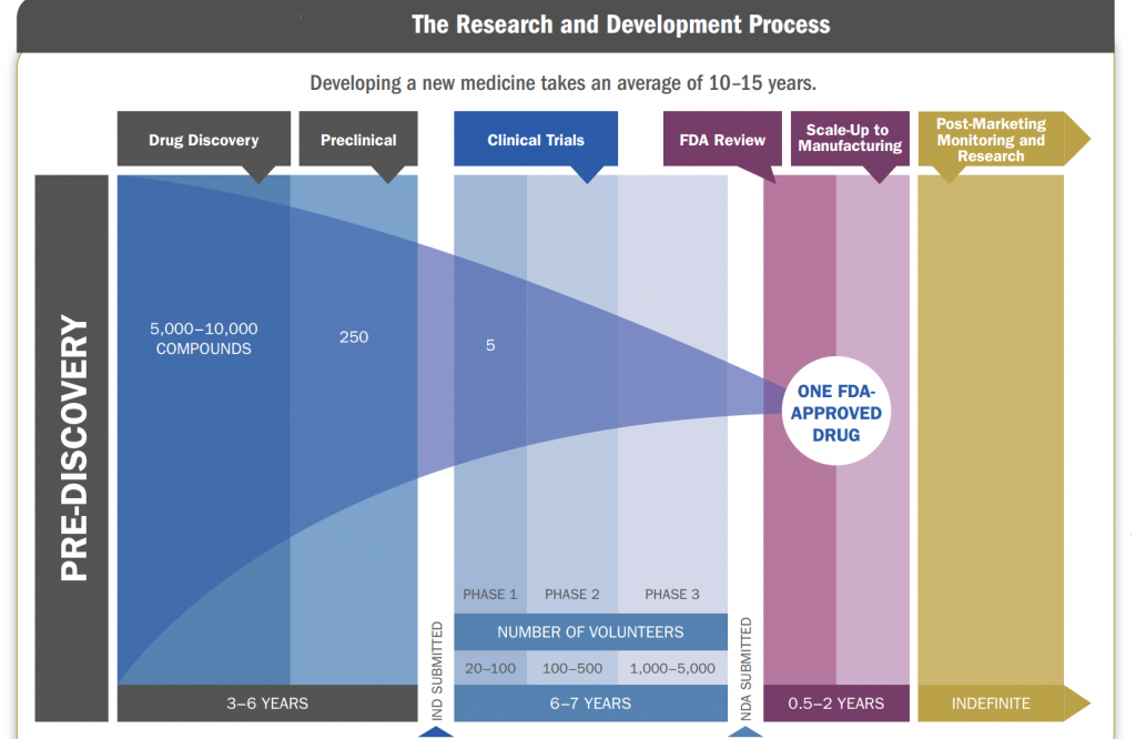 Research and Development Process of a Drug in Pharmaceutical Industry