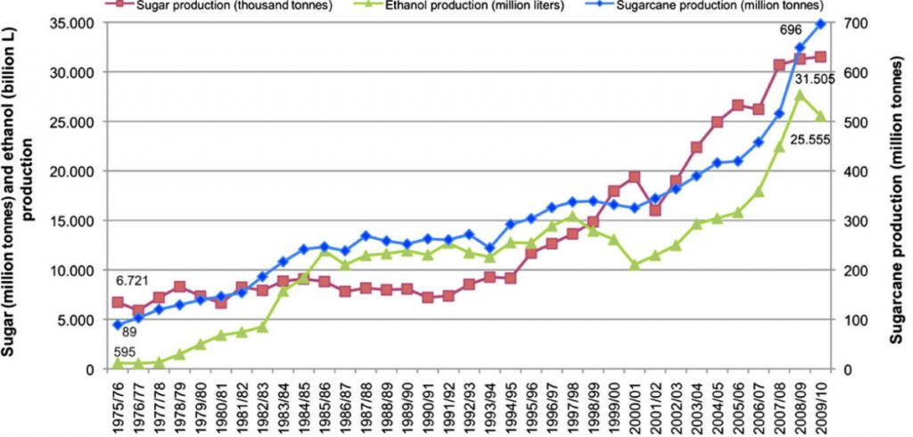 Ethanol Production Brazil