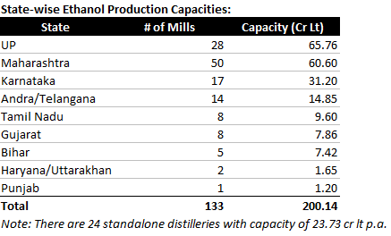Ethanol production capacity in India