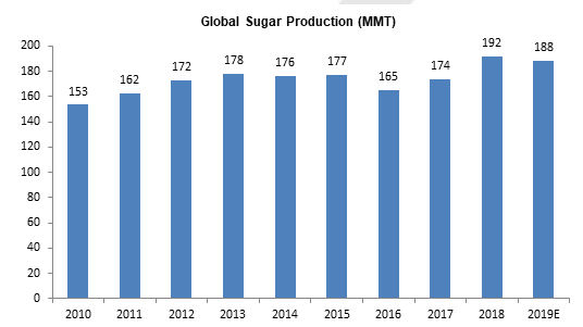 Global Sugar Production