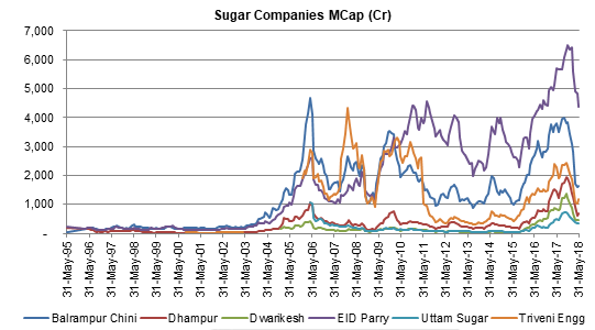 Sugar Companies Mcap