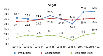 Sugar Production & Consumption