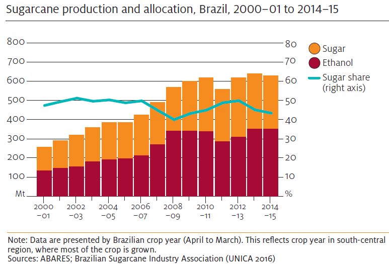 Sugar Production and Allocation