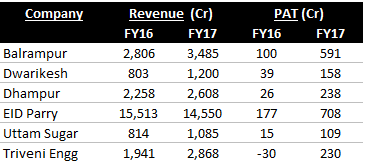 sugar companies financials