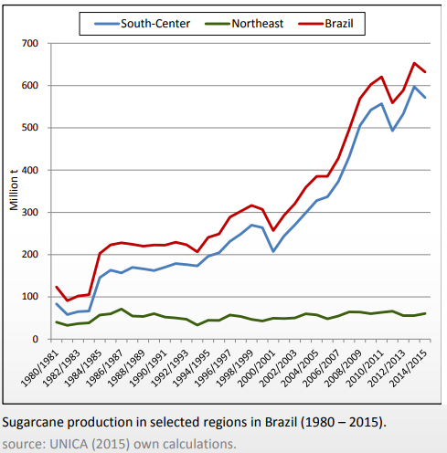 sugarcane production in Brazil