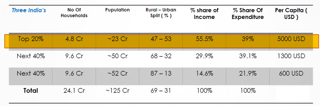 Indian Population wealth distribution