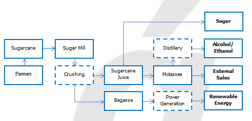 Sugar extraction process