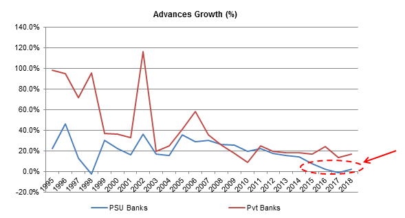 Advances-Growth Indian Banks