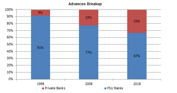 Advances-Market-Share-Breakup-By-Bank-type
