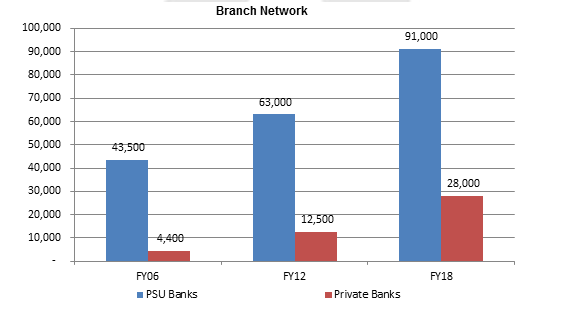 Branch-Network-By-Bank-Type