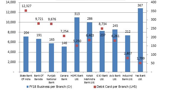 Business-Debit-Card-Per-Branch