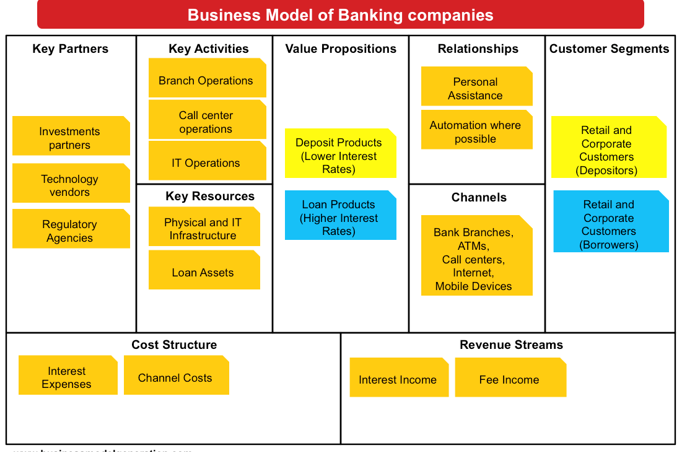 Business Models of Banking Companies