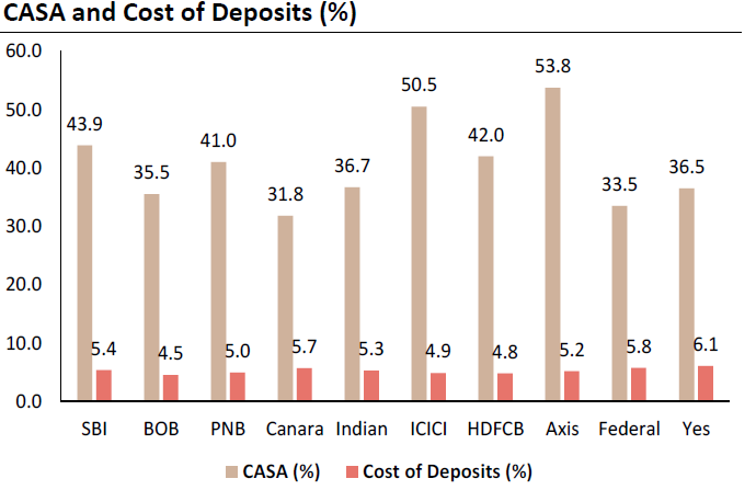CASA and Cash Deposits of Indian Banks