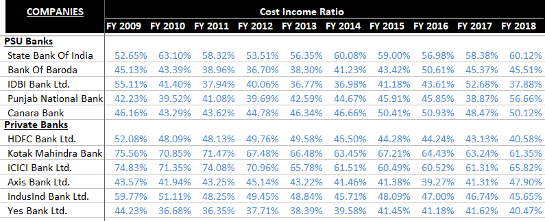 Cost to Income Ratio - Indian Banks