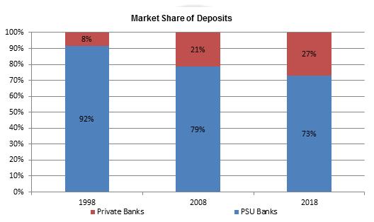 Deposits-Market-Share-Breakup-By-Bank-type