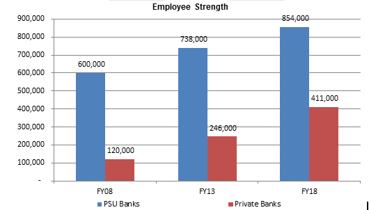 Employee-Strength - Indian Banks