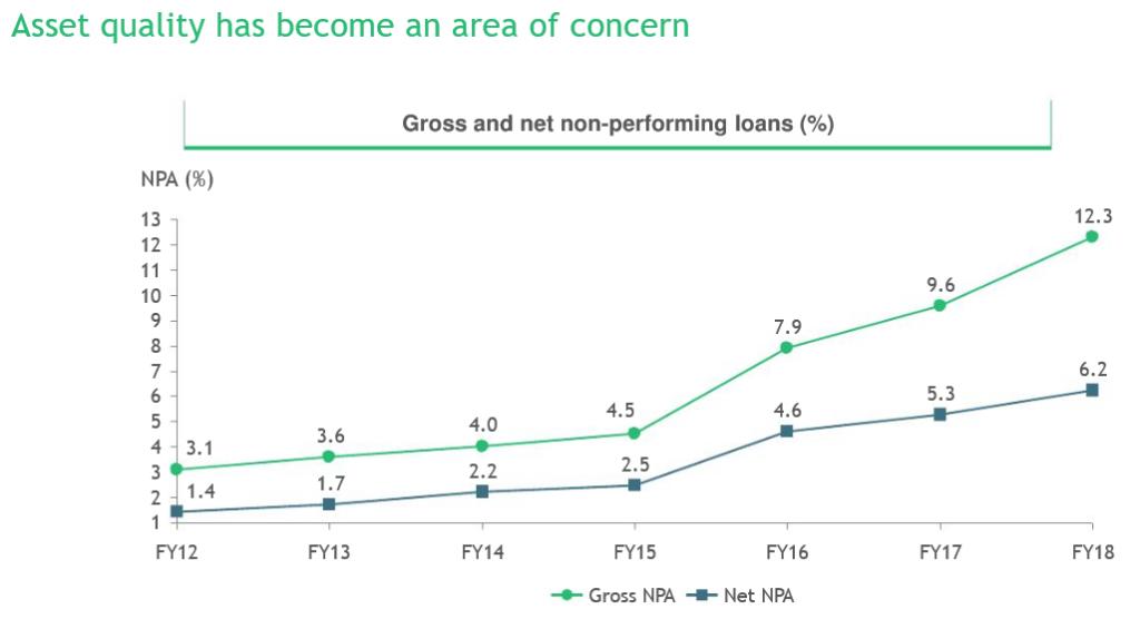 Growth In NPAs