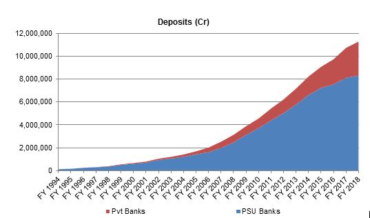 Indian-Banking-Deposits
