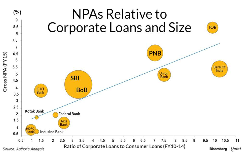 NPAs relative to corporate loans and size