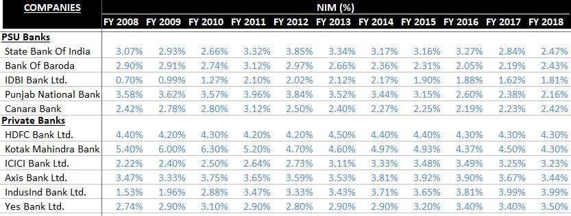 Net Interest Margins - Indian Banks