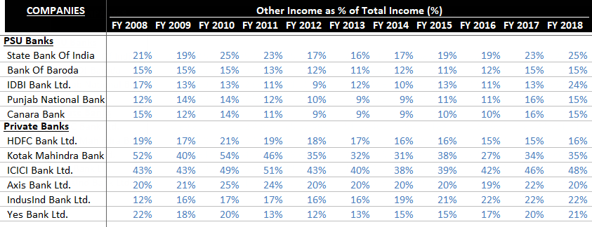 Non-Interest Income - Indian Banks
