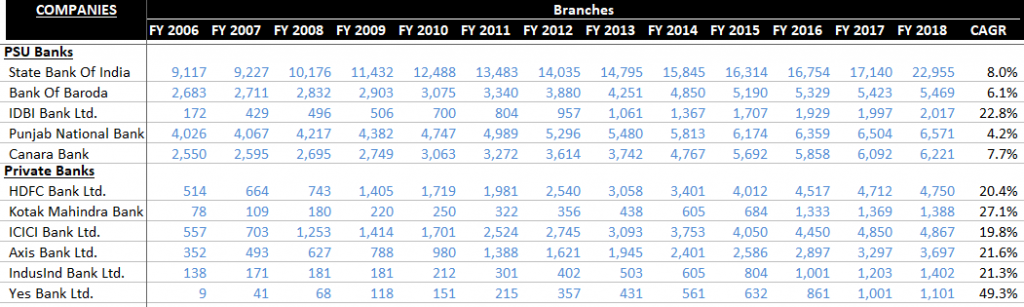 Number of Branches - Indian Banks