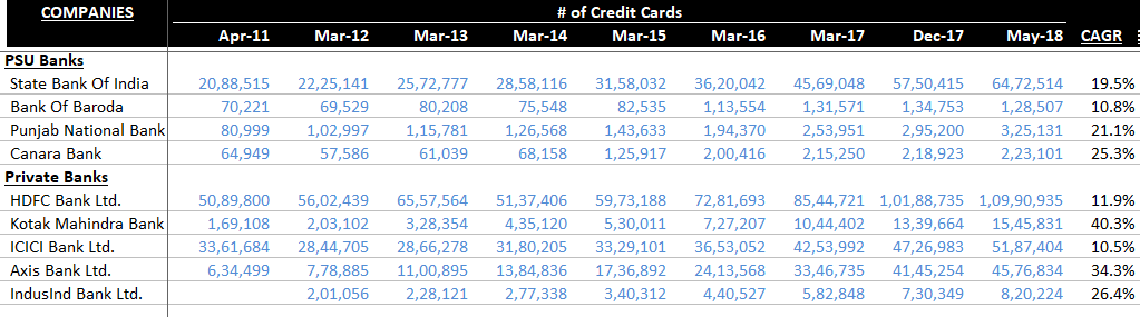 Number of Credit Cards Growth - Indian Banks