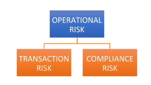 Operational Risk - Indian Banks