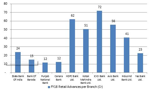 Retail-Advances-Per-Branch