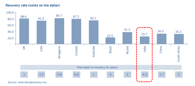 Indian Banks recovery rates