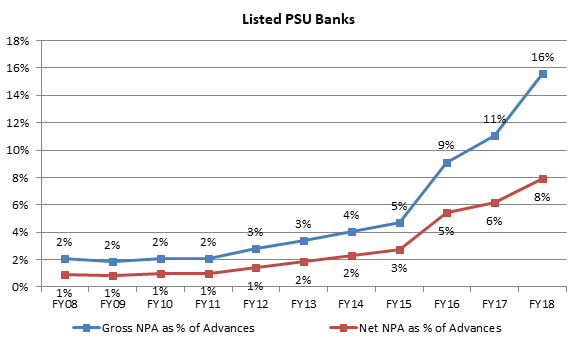 Listed Indian PSU Banks