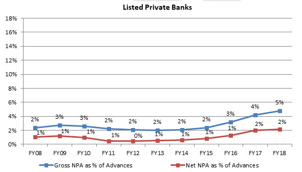 Listed Indian Private Banks