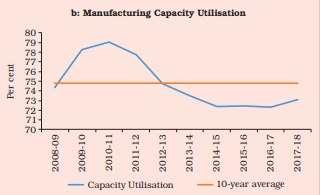 Manufacturing Capacity Utilization